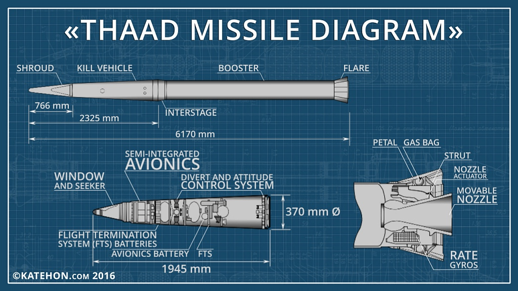 THAAD Interceptor Test Hits Target Missile Over The Pacific Ocean